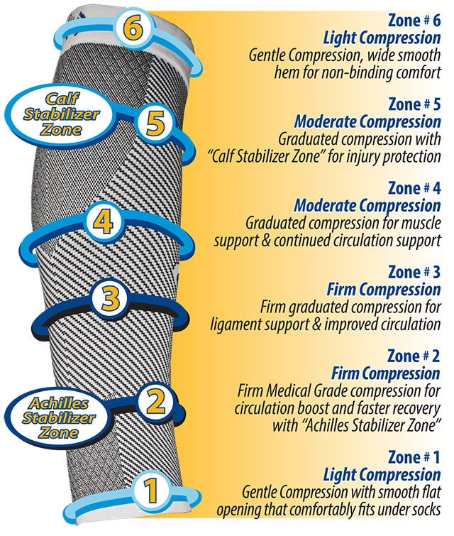 With six zones of graduated compression, the cs6 calf compression sleeve gives your calf the support it needs and relieves leg cramps.
